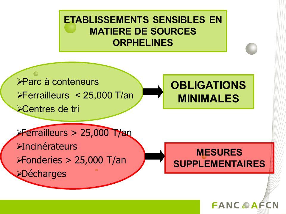 Parc à conteneurs Ferrailleurs < 25,000 T/an Centres de tri Ferrailleurs > 25,000 T/an Incinérateurs Fonderies > 25,000 T/an Décharges OBLIGATIONS MIN