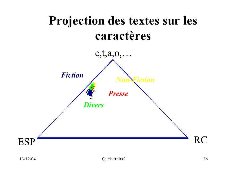 13/12/04Quels traits?26 Projection des textes sur les caractères Fiction Presse Divers Non-Fiction e,t,a,o,… ESP RC