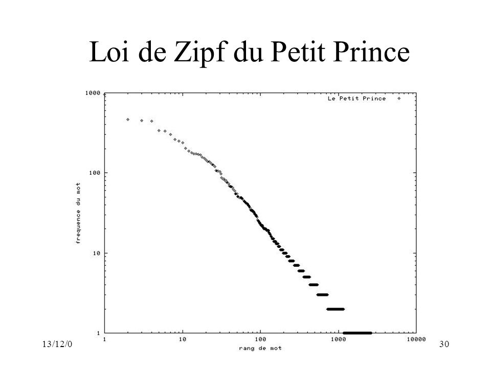 13/12/04Quels traits?30 Loi de Zipf du Petit Prince