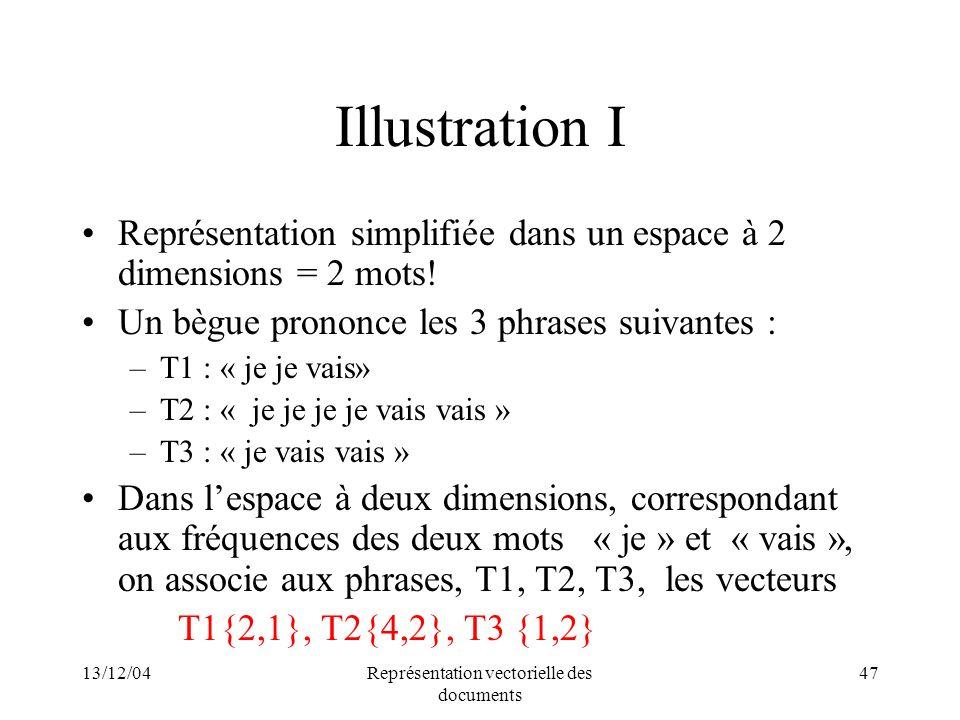 13/12/04Représentation vectorielle des documents 47 Illustration I Représentation simplifiée dans un espace à 2 dimensions = 2 mots! Un bègue prononce