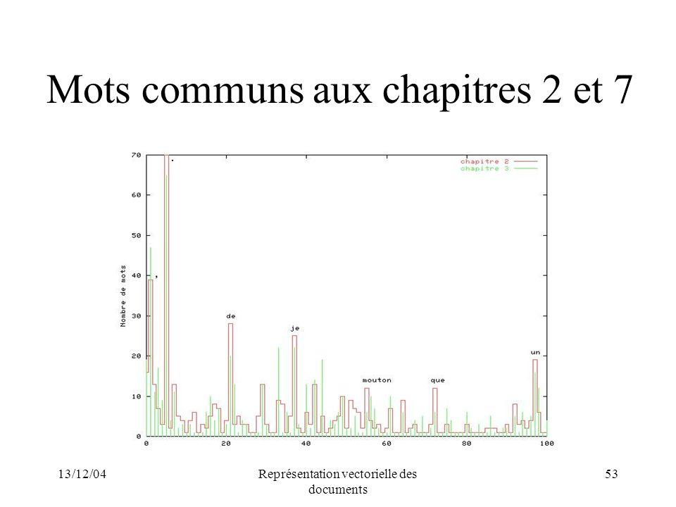 13/12/04Représentation vectorielle des documents 53 Mots communs aux chapitres 2 et 7
