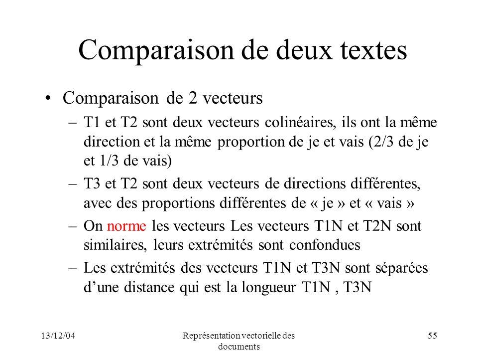 13/12/04Représentation vectorielle des documents 55 Comparaison de deux textes Comparaison de 2 vecteurs –T1 et T2 sont deux vecteurs colinéaires, ils