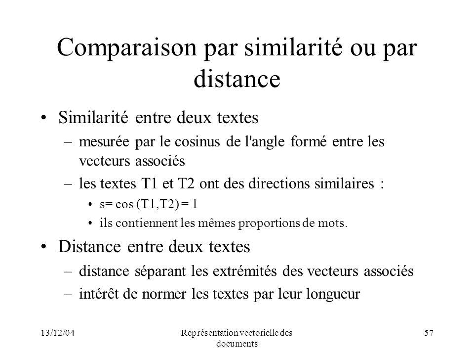 13/12/04Représentation vectorielle des documents 57 Comparaison par similarité ou par distance Similarité entre deux textes –mesurée par le cosinus de