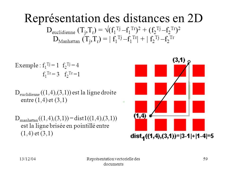 13/12/04Représentation vectorielle des documents 59 Représentation des distances en 2D D euclidienne (T j,T r ) = (f 1 Tj –f 1 Tr ) 2 + (f 2 Tj –f 2 T
