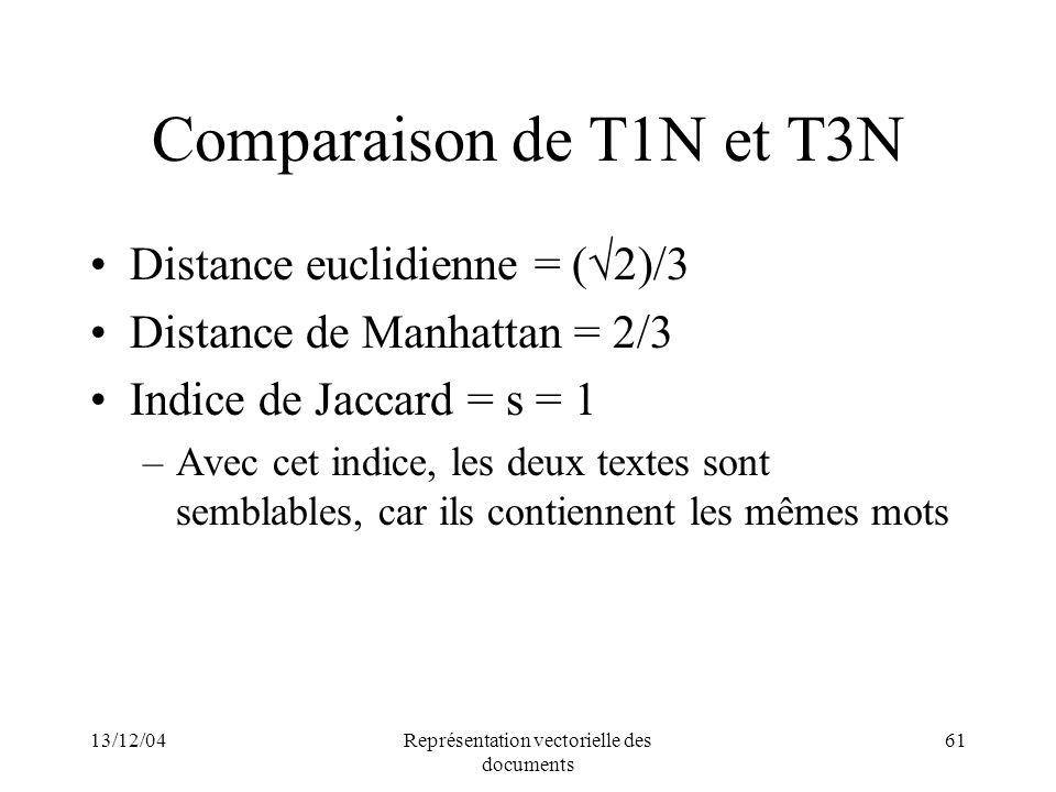 13/12/04Représentation vectorielle des documents 61 Comparaison de T1N et T3N Distance euclidienne = ( 2)/3 Distance de Manhattan = 2/3 Indice de Jacc