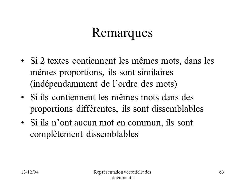 13/12/04Représentation vectorielle des documents 63 Remarques Si 2 textes contiennent les mêmes mots, dans les mêmes proportions, ils sont similaires