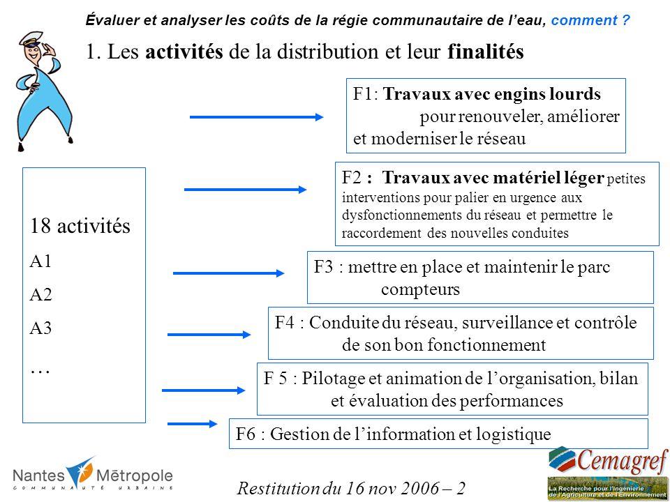 Restitution du 16 nov 2006 – 2 1. Les activités de la distribution et leur finalités F1: Travaux avec engins lourds pour renouveler, améliorer et mode