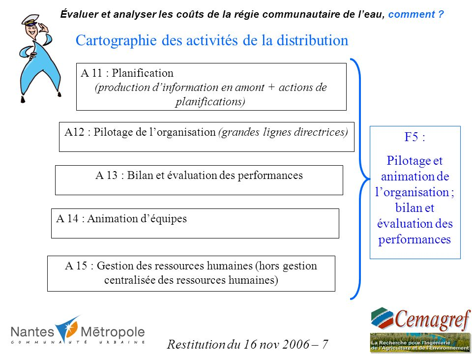 Restitution du 16 nov 2006 – 7 Évaluer et analyser les coûts de la régie communautaire de leau, comment ? Cartographie des activités de la distributio