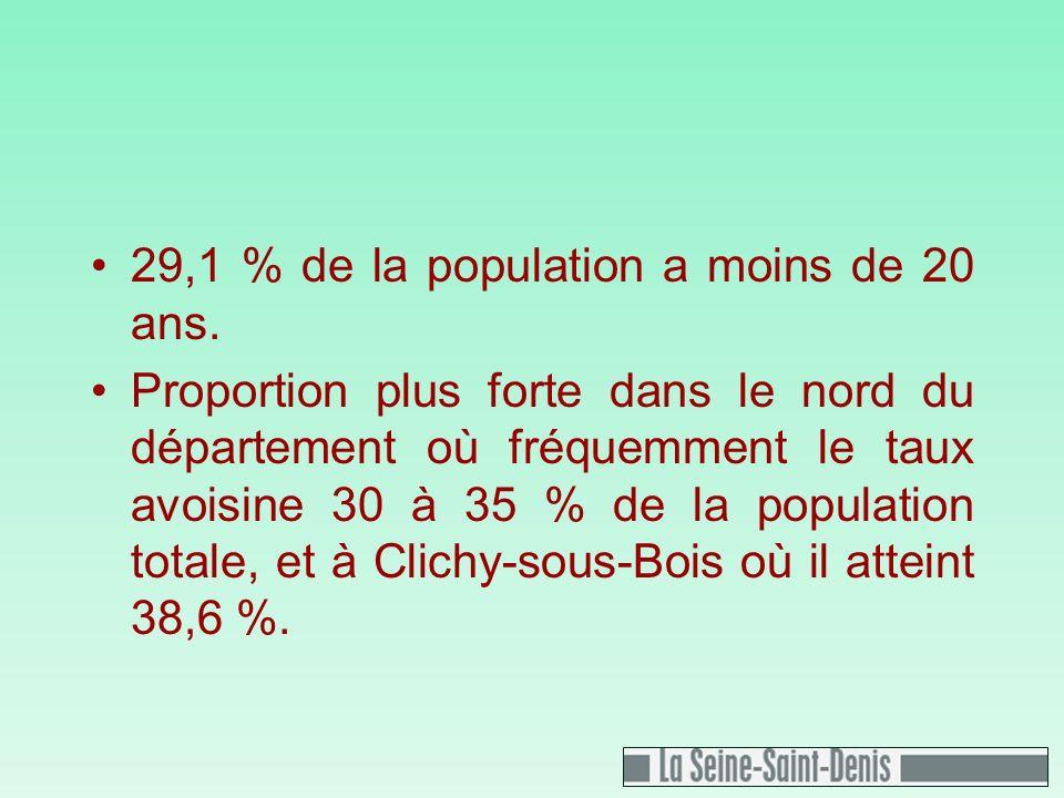29,1 % de la population a moins de 20 ans.