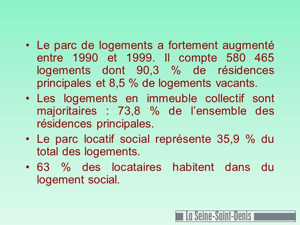 Le parc de logements a fortement augmenté entre 1990 et 1999.