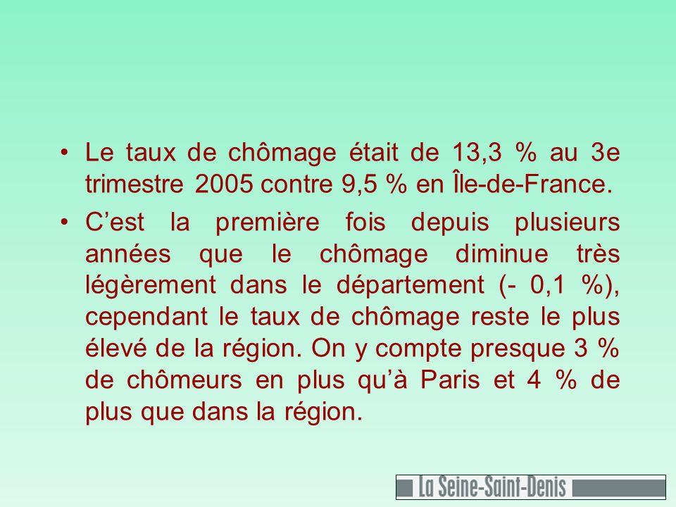Le taux de chômage était de 13,3 % au 3e trimestre 2005 contre 9,5 % en Île-de-France.