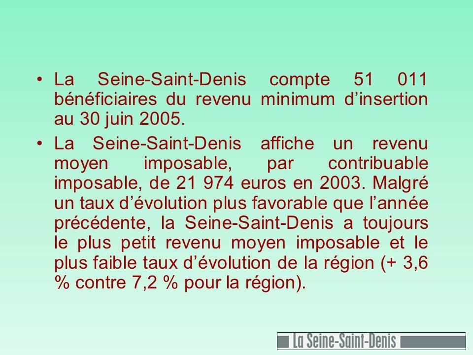 La Seine-Saint-Denis compte 51 011 bénéficiaires du revenu minimum dinsertion au 30 juin 2005.