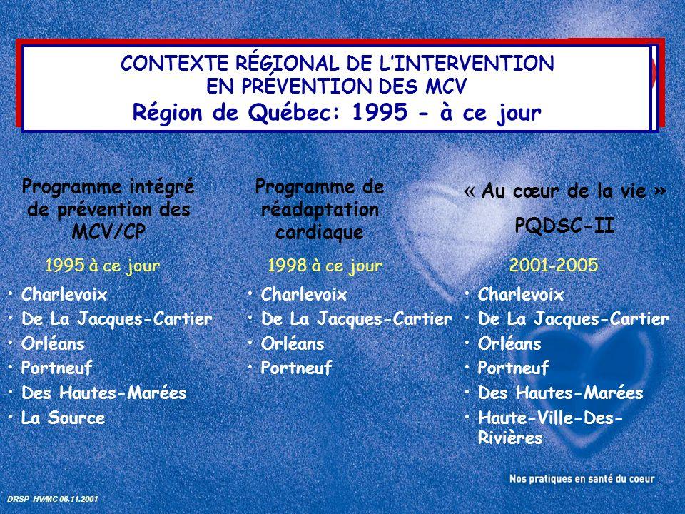 CONTEXTE RÉGIONAL DE LINTERVENTION EN PRÉVENTION DES MCV Région de Québec: 1995 - à ce jour Programme intégré de prévention des MCV/CP Programme de réadaptation cardiaque « Au cœur de la vie » PQDSC-II 1995 à ce jour1998 à ce jour2001-2005 Charlevoix De La Jacques-Cartier Orléans Portneuf Charlevoix De La Jacques-Cartier Orléans Portneuf Des Hautes-Marées Haute-Ville-Des- Rivières DRSP HV/MC 06.11.2001 Charlevoix De La Jacques-Cartier Orléans Portneuf Des Hautes-Marées La Source
