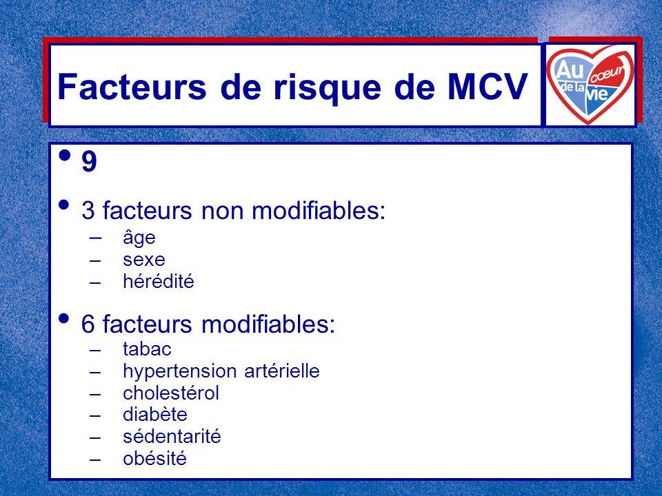 Facteurs de risque de MCV 9 3 facteurs non modifiables: – âge –sexe –hérédité 6 facteurs modifiables: –tabac –hypertension artérielle –cholestérol –diabète –sédentarité –obésité