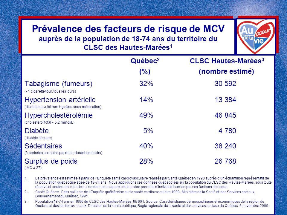 Prévalence des facteurs de risque de MCV auprès de la population de 18-74 ans du territoire du CLSC des Hautes-Marées 1 Québec 2 CLSC Hautes-Marées 3 (%) (nombre estimé) Tabagisme (fumeurs)32% 30 592 (1 cigarette/jour, tous les jours) Hypertension artérielle14% 13 384 (diastolique 90 mm Hg et/ou sous médication) Hypercholestérolémie49% 46 845 (cholestérol total 5,2 mmol/L) Diabète 5% 4 780 (diabète déclaré) Sédentaires40% 38 240 (3 périodes ou moins par mois, durant les loisirs) Surplus de poids28% 26 768 (IMC 27) 1.