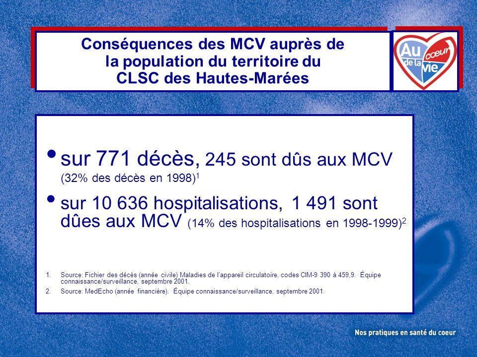 Conséquences des MCV auprès de la population du territoire du CLSC des Hautes-Marées sur 771 décès, 245 sont dûs aux MCV (32% des décès en 1998) 1 sur 10 636 hospitalisations, 1 491 sont dûes aux MCV (14% des hospitalisations en 1998-1999) 2 1.Source: Fichier des décès (année civile) Maladies de lappareil circulatoire, codes CIM-9 390 à 459,9.