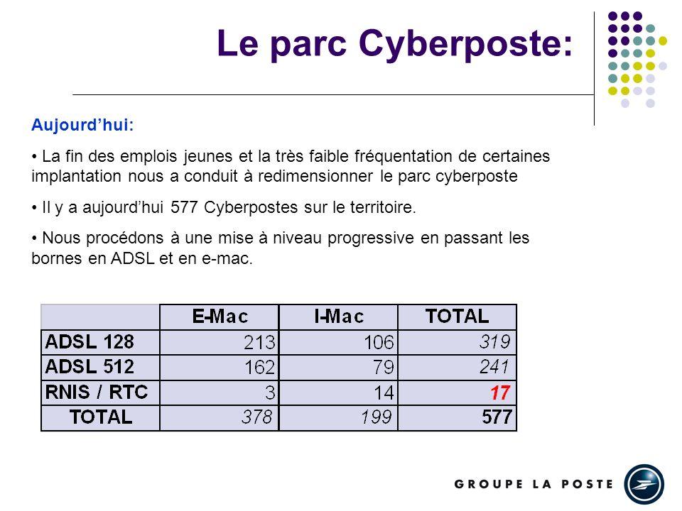 Le parc Cyberposte: Aujourdhui: La fin des emplois jeunes et la très faible fréquentation de certaines implantation nous a conduit à redimensionner le parc cyberposte Il y a aujourdhui 577 Cyberpostes sur le territoire.