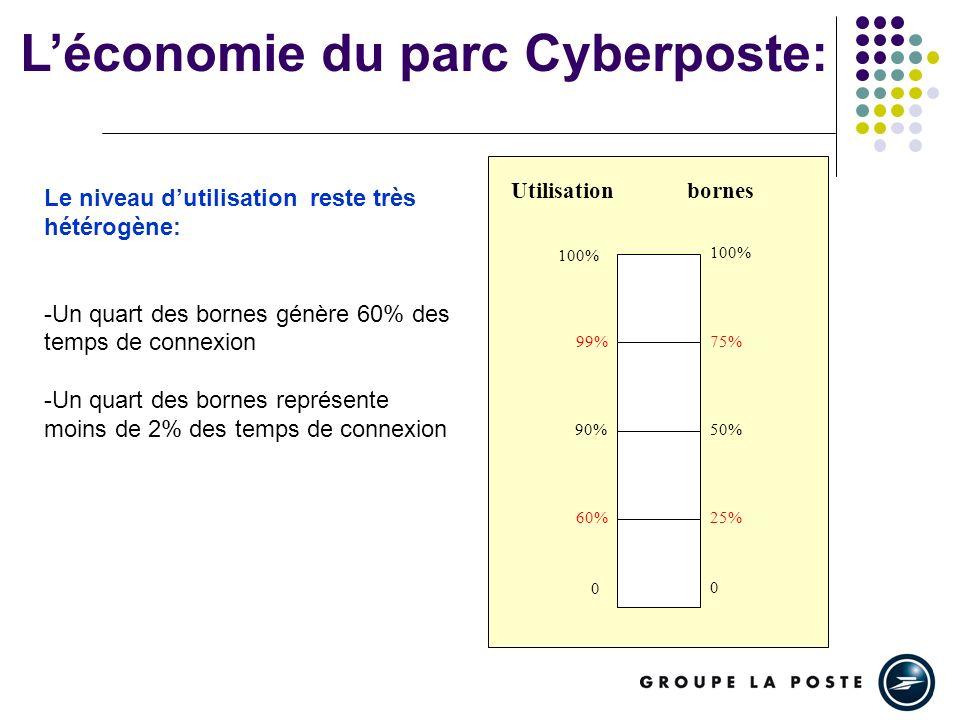 Léconomie du parc Cyberposte: 0 25% 50% 75% 100% 0 60% 90% 99% 100% Utilisationbornes Le niveau dutilisation reste très hétérogène: -Un quart des bornes génère 60% des temps de connexion -Un quart des bornes représente moins de 2% des temps de connexion