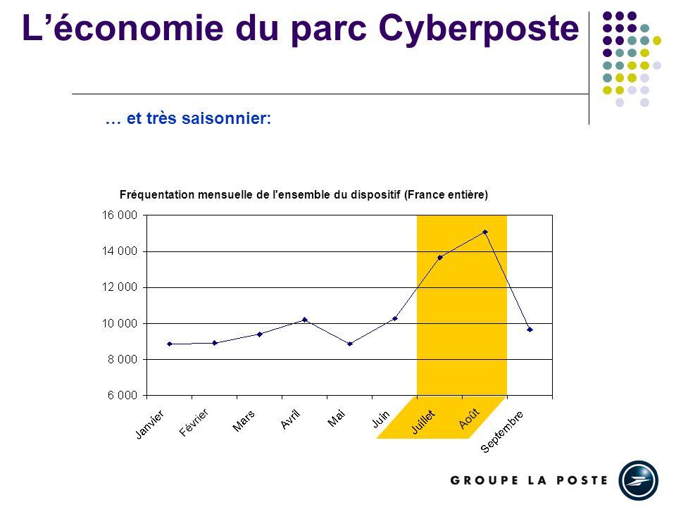 Léconomie du parc Cyberposte Fréquentation mensuelle de l'ensemble du dispositif (France entière) … et très saisonnier: