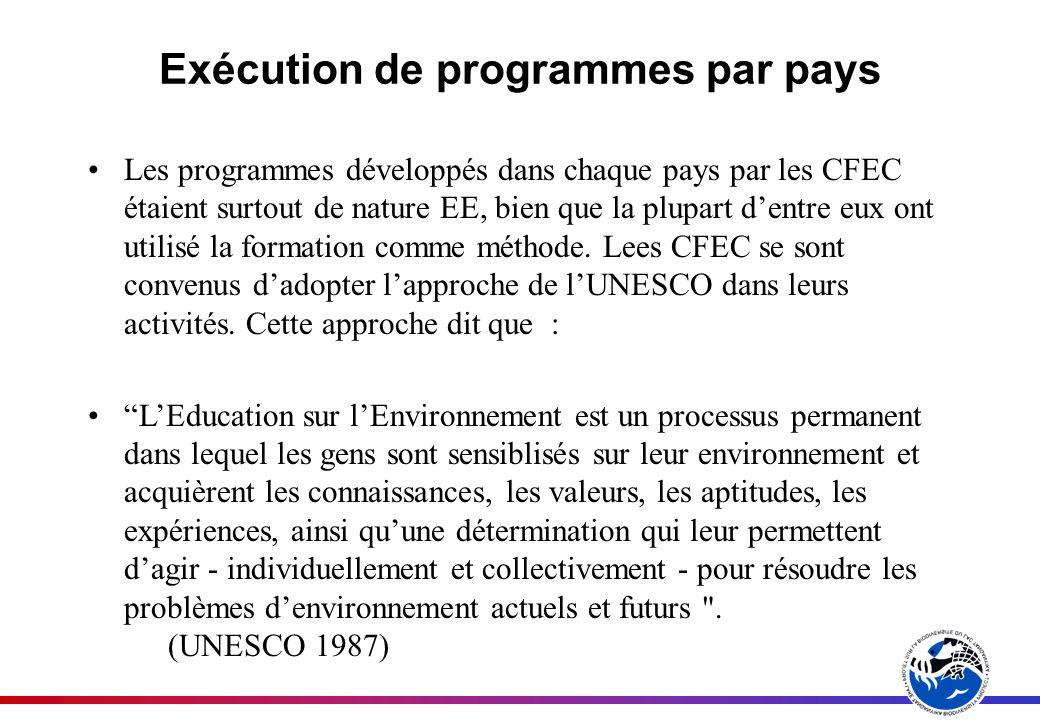 Exécution de programmes par pays Les programmes développés dans chaque pays par les CFEC étaient surtout de nature EE, bien que la plupart dentre eux ont utilisé la formation comme méthode.