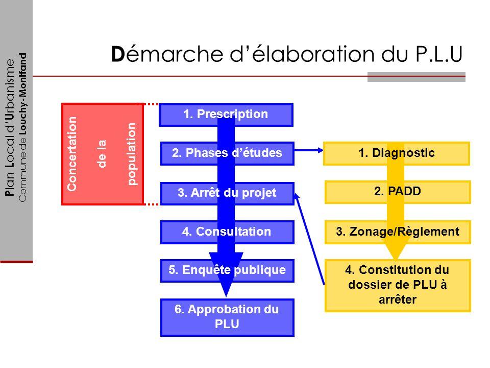 P lan L ocal d U rbanisme Commune de Louchy-Montfand D émarche délaboration du P.L.U 1. Prescription 2. Phases détudes 3. Arrêt du projet 4. Consultat
