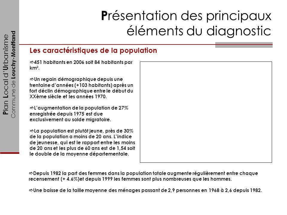 P lan L ocal d U rbanisme Commune de Louchy-Montfand P résentation des principaux éléments du diagnostic 451 habitants en 2006 soit 84 habitants par k