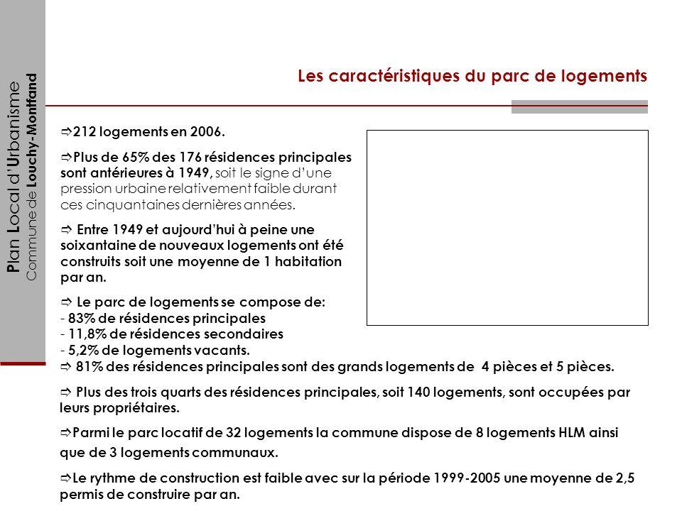 P lan L ocal d U rbanisme Commune de Louchy-Montfand Les caractéristiques du parc de logements 212 logements en 2006. Plus de 65% des 176 résidences p