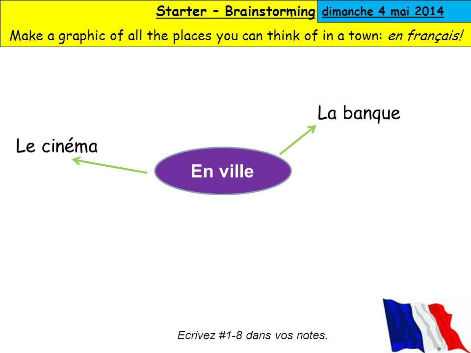 Starter – Brainstorming Make a graphic of all the places you can think of in a town: en français.