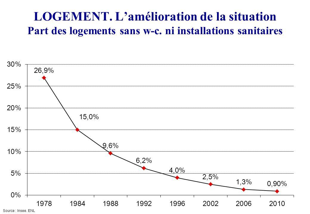 SCIENCES-PO Cycle durbanisme LOGEMENT. Lamélioration de la situation Part des logements sans w-c. ni installations sanitaires Source : Insee. ENL