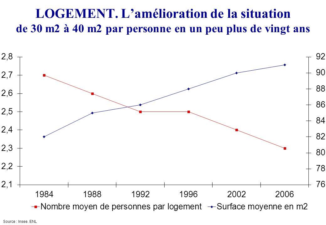 SCIENCES-PO Cycle durbanisme LOGEMENT. Lamélioration de la situation de 30 m2 à 40 m2 par personne en un peu plus de vingt ans Source : Insee. ENL