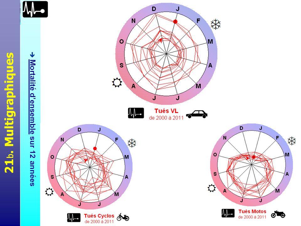Ces graphiques en pelote donnent à voir lévolution pluriannuelle de la mortalité routière selon la catégorie (tous usagers ; VL ; motos ; cyclos), tout en traitant graphiquement la question du cycle saisonnier (sur les 12 mois de lannée).