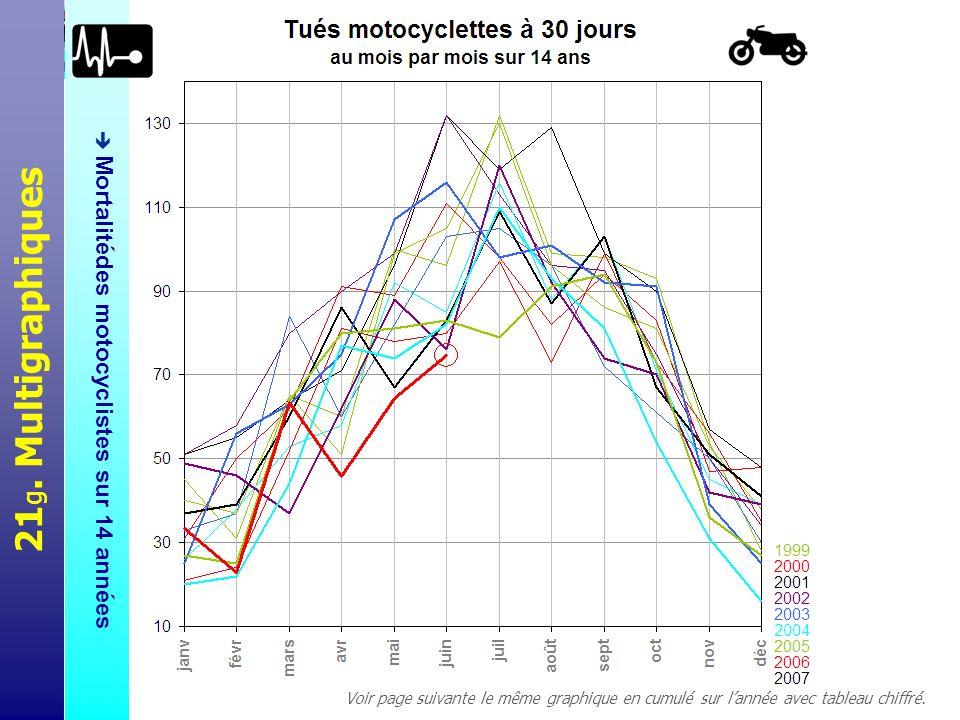 21 h. Multigraphiques Mortalitédes motocyclistes sur 14 années