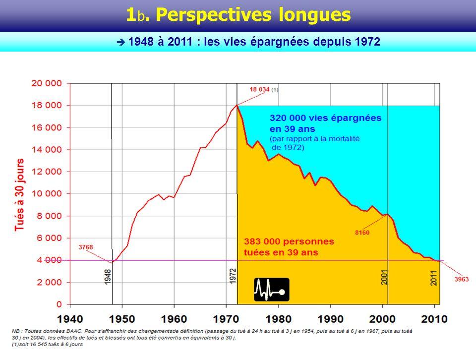 On retient ici comme référence la mortalité observée au moment du pic absolu (1972), soit 18 034 tués à 30 jours.