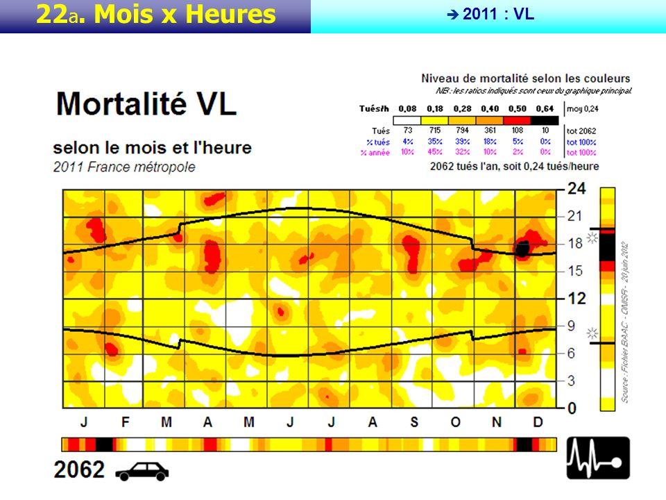 Cette planche, comme chacune des 4 suivantes, montre la répartition de la mortalité routière à la fois selon les périodes de lannée (laxe horizontal court de janvier à décembre) et selon les heures de la journée (laxe vertical court de 0 h en bas à 24 h en haut).