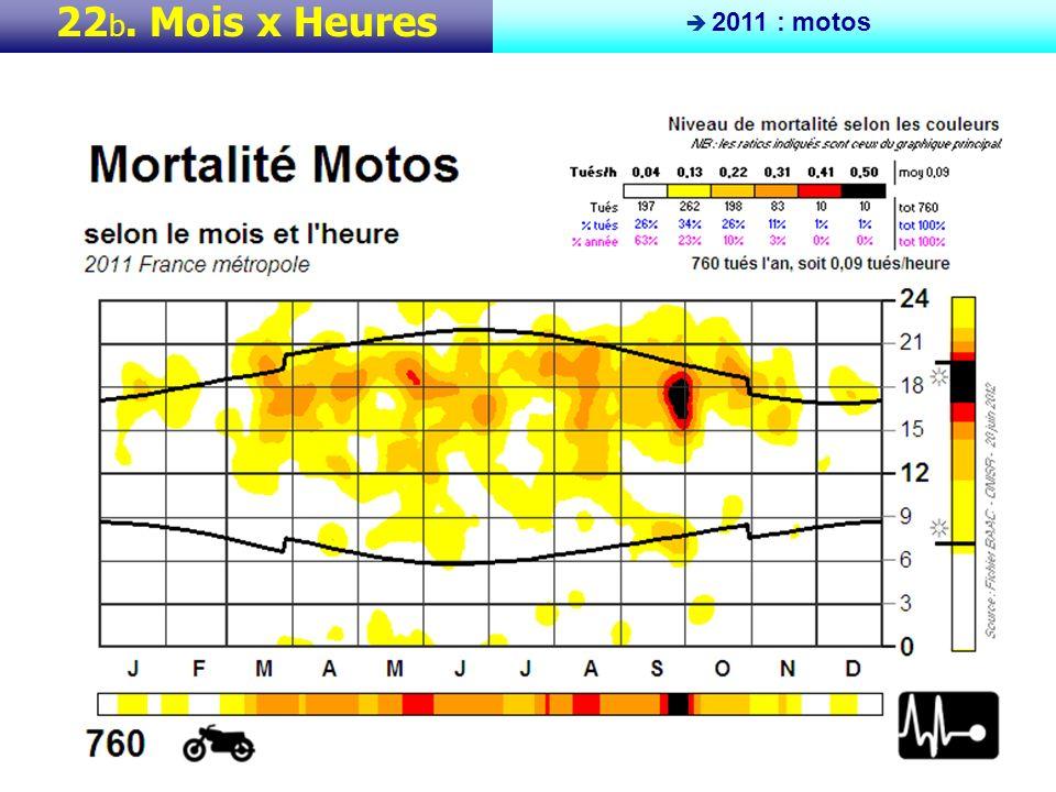 22 c. Mois x Heures 2011 : cyclos