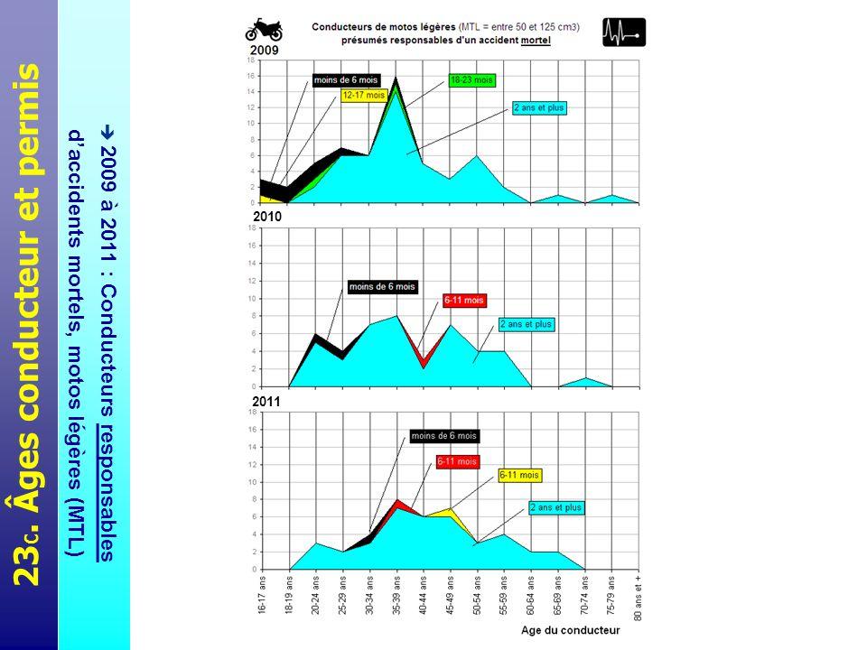 Ces trois planches présentent 3 séries de graphiques combinés, montrant la distribution de leffectif des conducteurs responsables daccidents mortels selon leur âge (axe des abscisses) et selon lâge de leur permis (strates de couleurs).