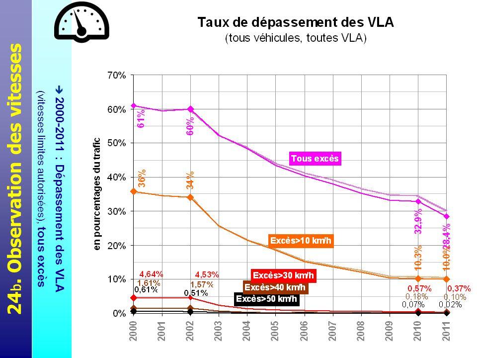 24 c. Observation des vitesses 2000 et 2011 : Distributions des vitesses, réseaux 130 et 110