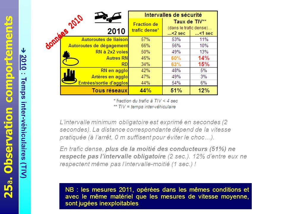 25 b. Observation comportements 2009 à 2011 : téléphone, casque