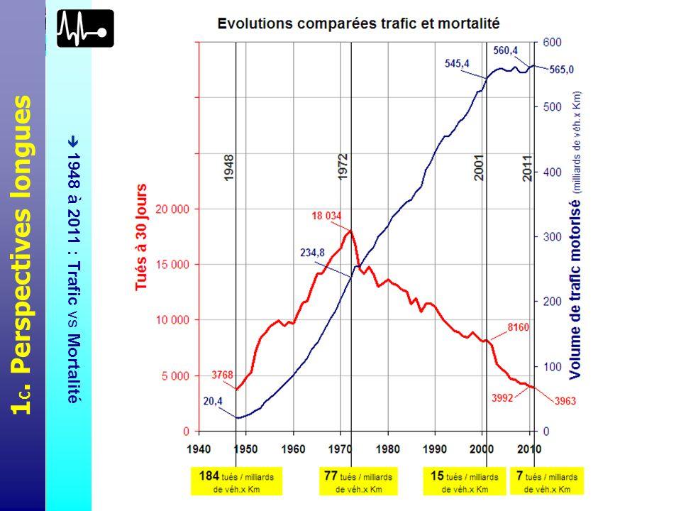 En regard de la même courbe de mortalité routière sur longue période (en rouge), on a figuré ici la courbe (bleue) de progression des volumes annuels du trafic routier (en km circulés).