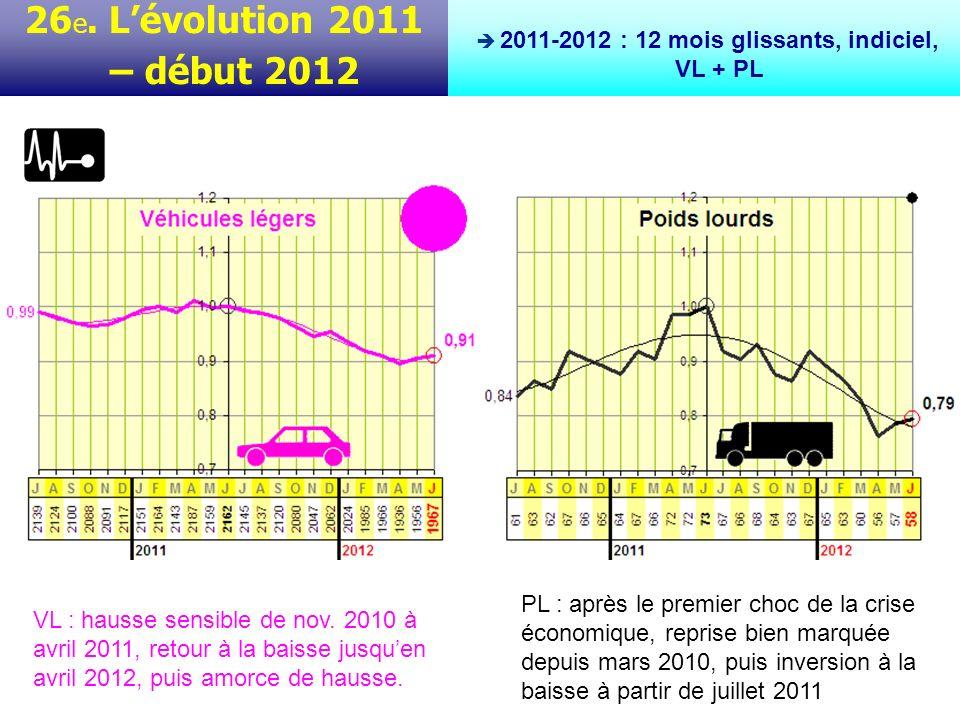 Evaluation des coûts 2011 Coûts unitaires en vigueur 27.