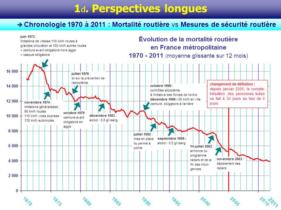Le graphique rappelle, au regard de la courbe de la mortalité routière, la chronologie des mesures clés de SR qui sont venues encadrer lusage de la route depuis les années 70, dans les domaines suivants : vitesses, alcool au volant, casque et ceinture de sécurité.