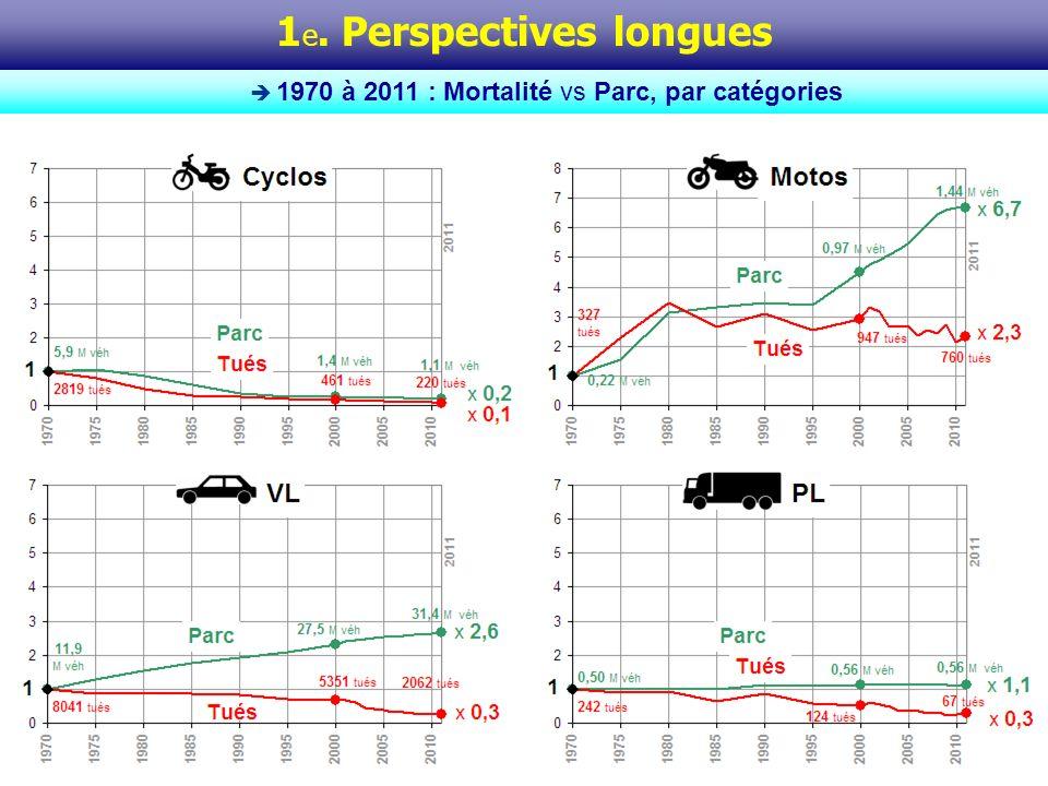 Ces 4 graphiques montrent chacun, pour une catégorie dusagers donnée (cyclos, motos, VL, PL), le différentiel dévolution sur une quarantaine dannées entre parc circulant et mortalité routière.