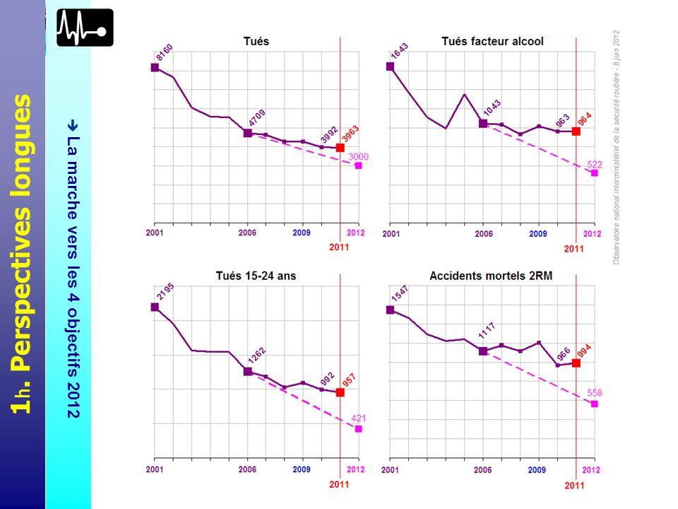 Lobjectif principal déjà décrit (moins de 3000 tués annuels fin 2012, voir le premier des 4 graphiques) était complété par 3 objectifs secondaires, à savoir diviser par 2 le nombre de tués imputables à l alcool, diviser par 3 le nombre de jeunes tués sur la route (15-24 ans), et diviser par 2 le nombre d accidents mortels liés à l utilisation des deux-roues motorisés (2RM) – toujours en référence aux résultats 2006.
