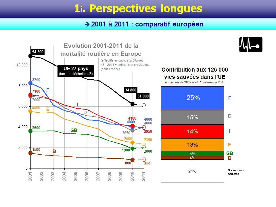 Le graphique de gauche ci-contre donne, pour lensemble européen ainsi que pour la France et ses 6 principaux voisins dans lUnion, lévolution de la mortalité routière de 2001 à 2011.