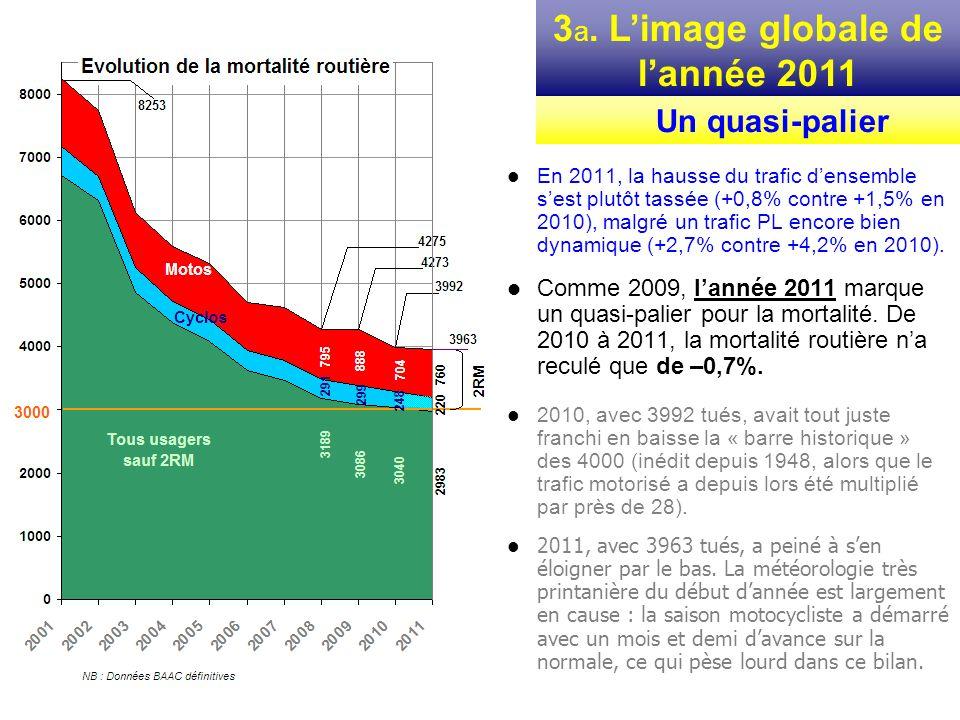 Comme on la vu plus haut (voir comparatif européen), pour la France les progrès déterminants ont été enregistrés de 2001 à 2006 (gains de lordre de -500 morts par an).
