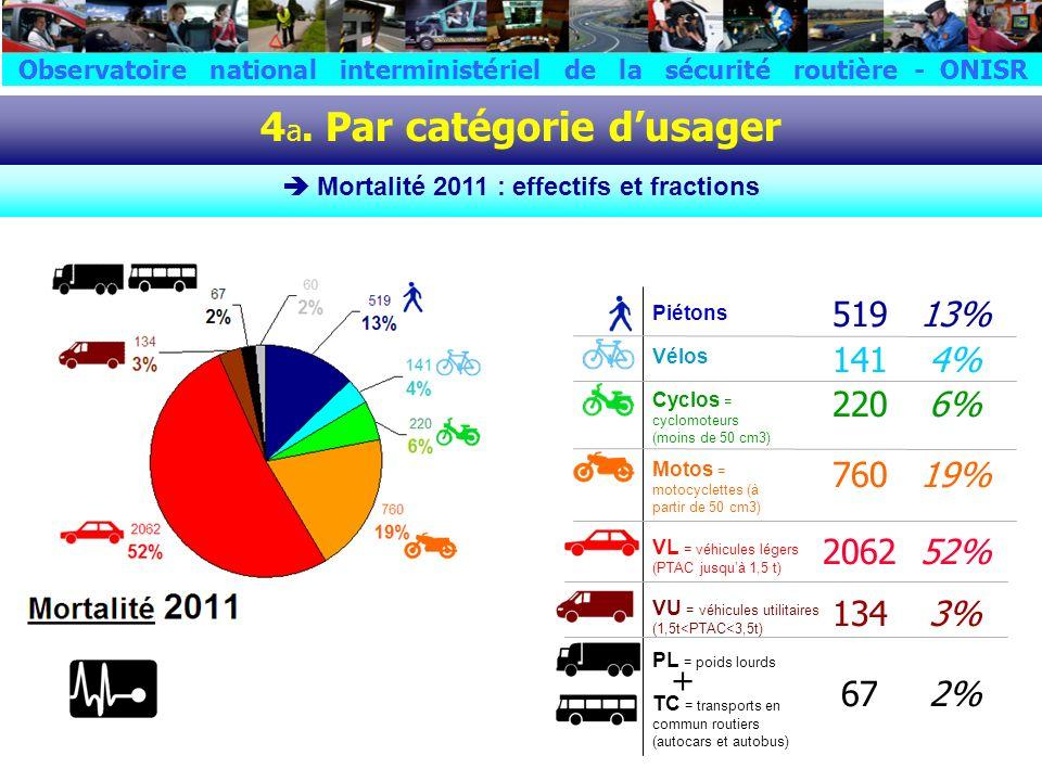 4 a. Par catégorie dusager Mortalité 2011 : effectifs et fractions Piétons Vélos VU = véhicules utilitaires (1,5t<PTAC<3,5t) VL = véhicules légers (PT