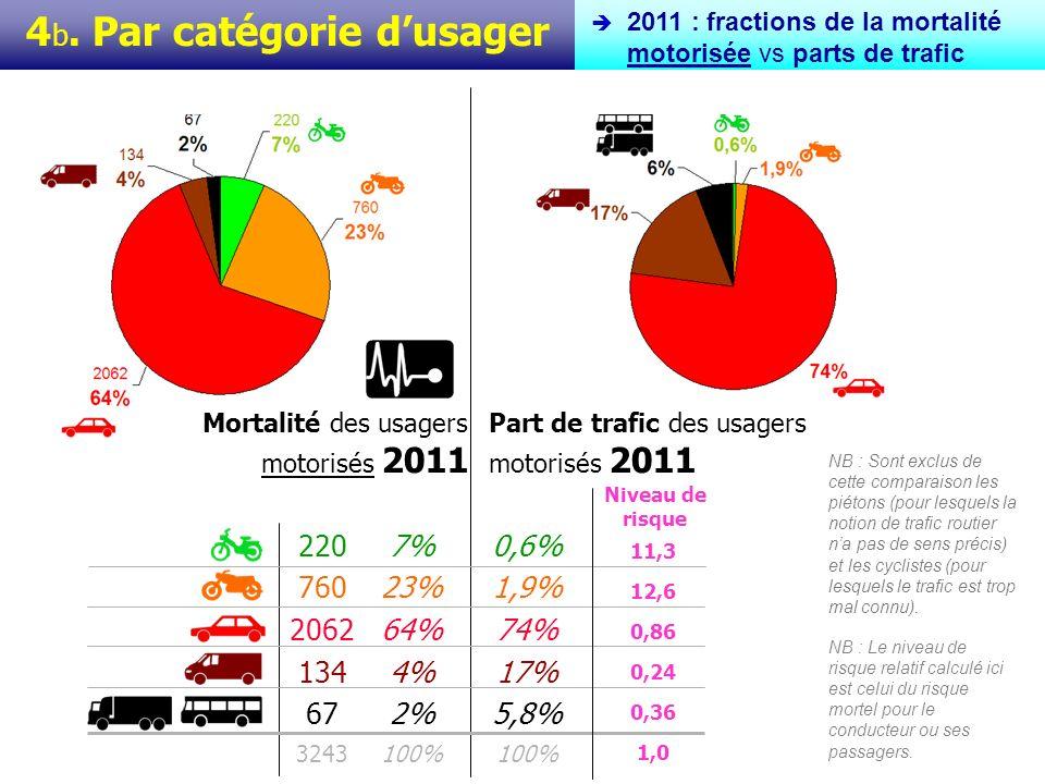 4 c.Par catégorie dusager Evolutions 2000-2011 -62% +67% -20% -39% -52% -48% -46%