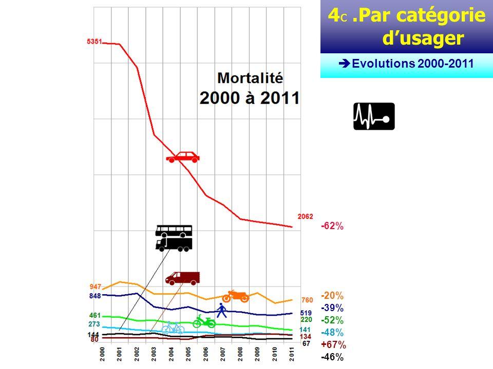 4 d. Par catégorie dusager Evolutions 2000-2011