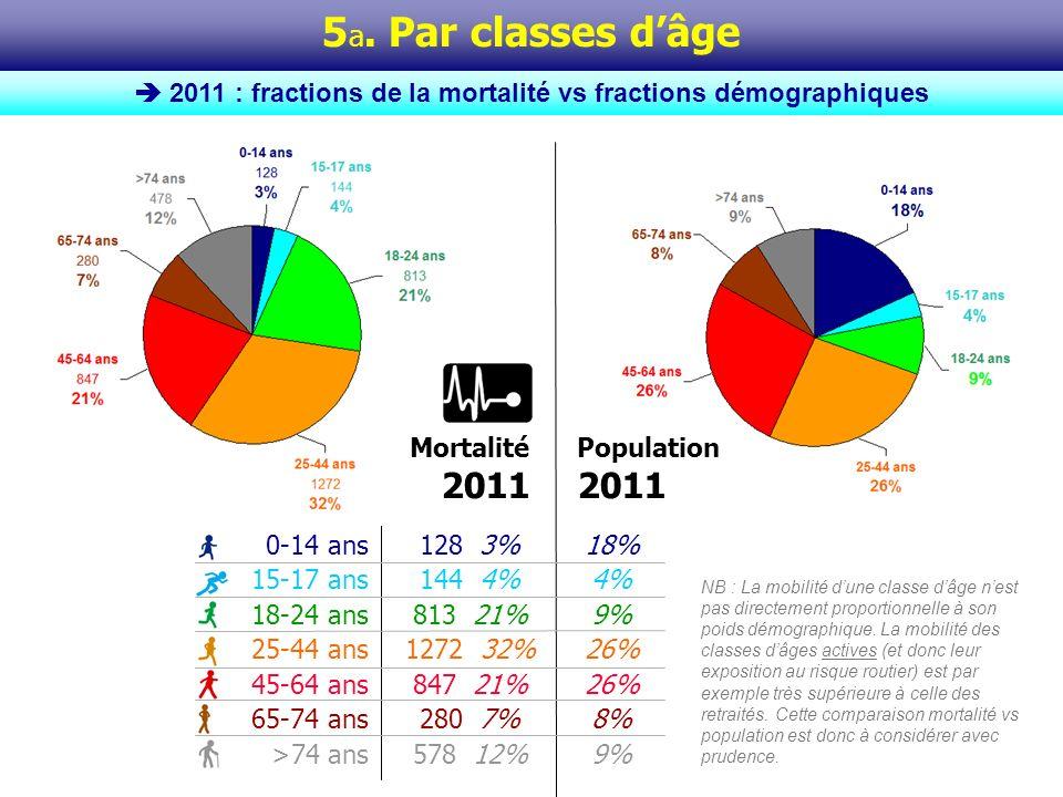 5 b. Par classes dâge Evolutions 2000-2011 -44% -53% -34% -56% -59% -65%