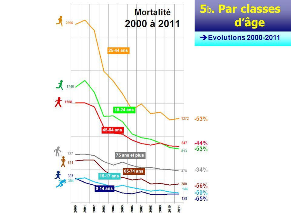 5 c. Par classes dâge Evolutions 2000-2011